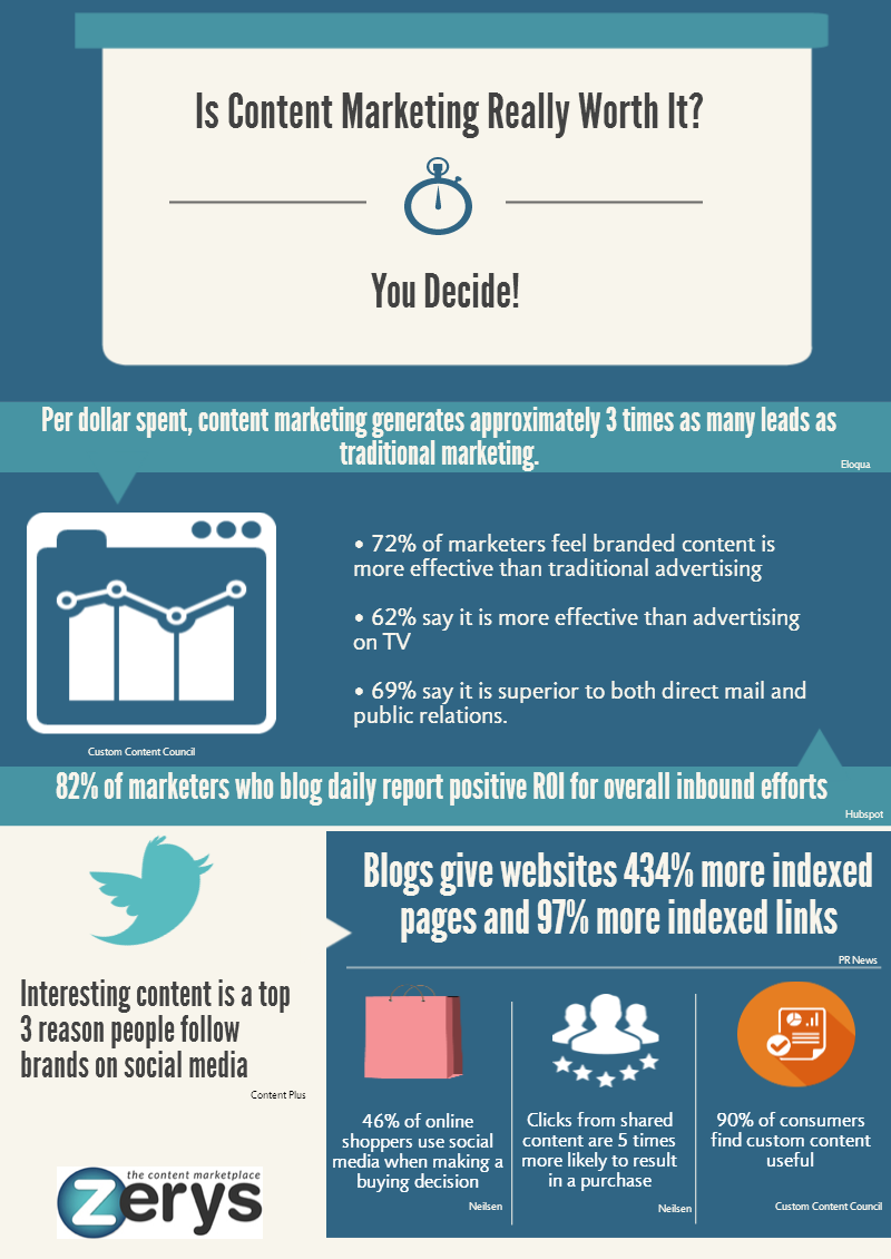 Content Marketing Worth It
