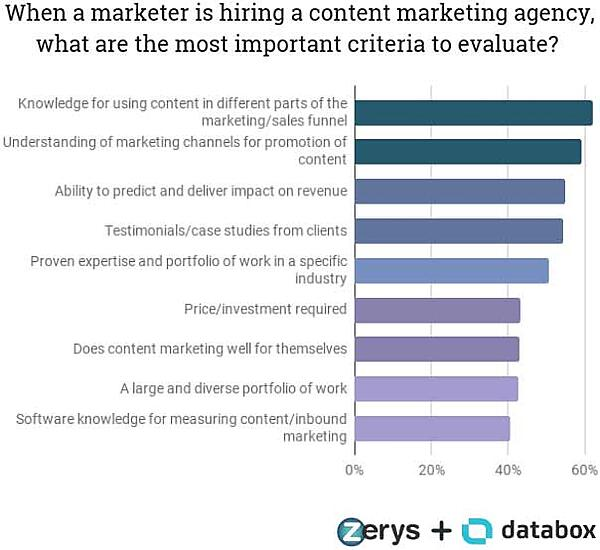 When you hire a content marketing agency, what are the most important criteria to evaluate?