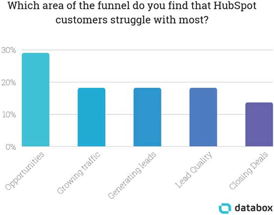 Which area of the funnel do you find the HubSpot customers struggle with most?