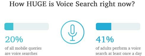 Content Marketing Trends: How HUGE is Voice Search right now?