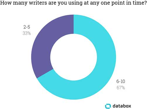 How many writers are you using at any one point in time?