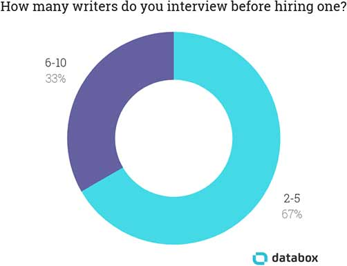 How many freelance writers for hire do you interview before hiring one?