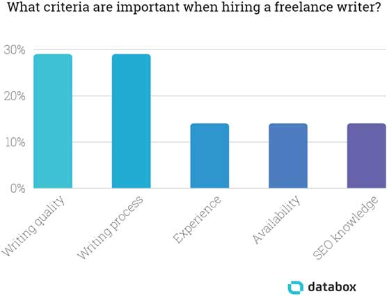 What criteria are important when finding a freelance writer for hire?