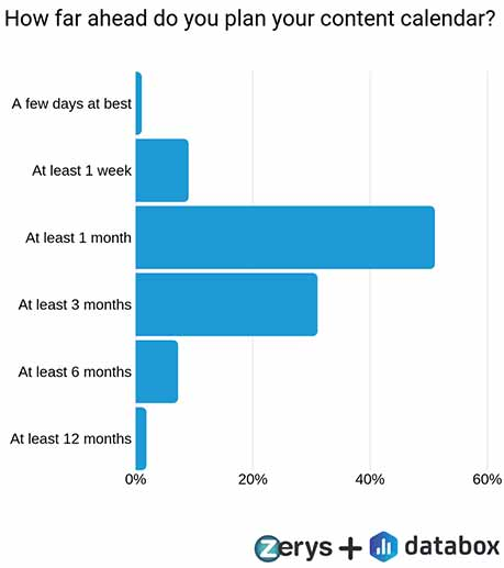 How far ahead do you plan your content calendar?