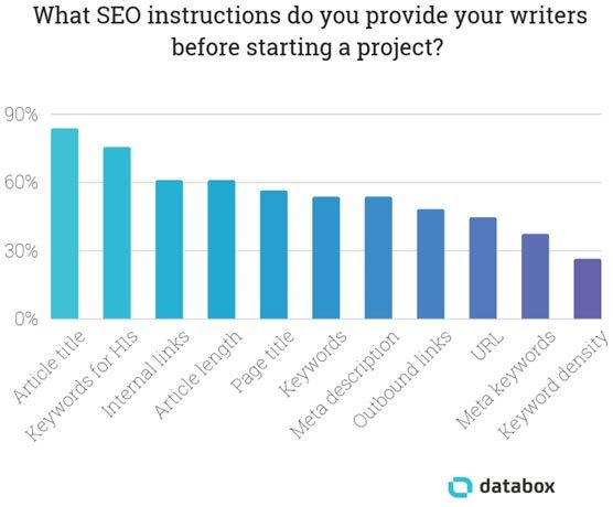 SEO Tips and Best Practices: What SEO instructions do you provide your writers before starting a project?