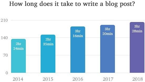 Content Marketing Trends: How long does it take to write a blog post?
