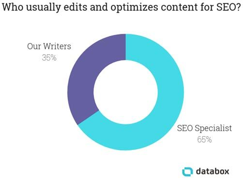 SEO Tips: Who usually edits and optimizes content for SEO?