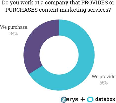 Do you work at a company that PROVIDES or PURCHASES content marketing services?